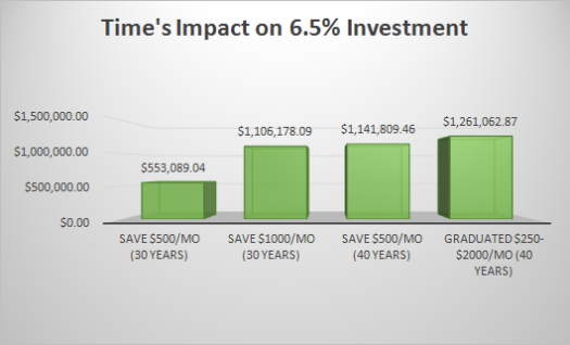 time impact investing